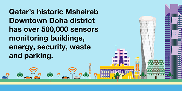 Msheireb Downtown Doha district