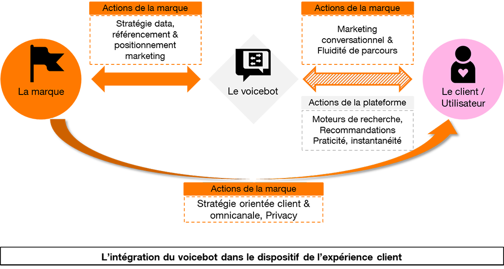 Les voicebots au service de l'Expérience Client – quels challenges marketing ?