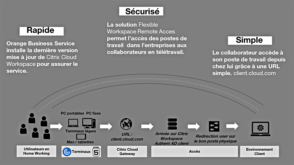 Schéma de l'offre Flexible Workspace Remote Access