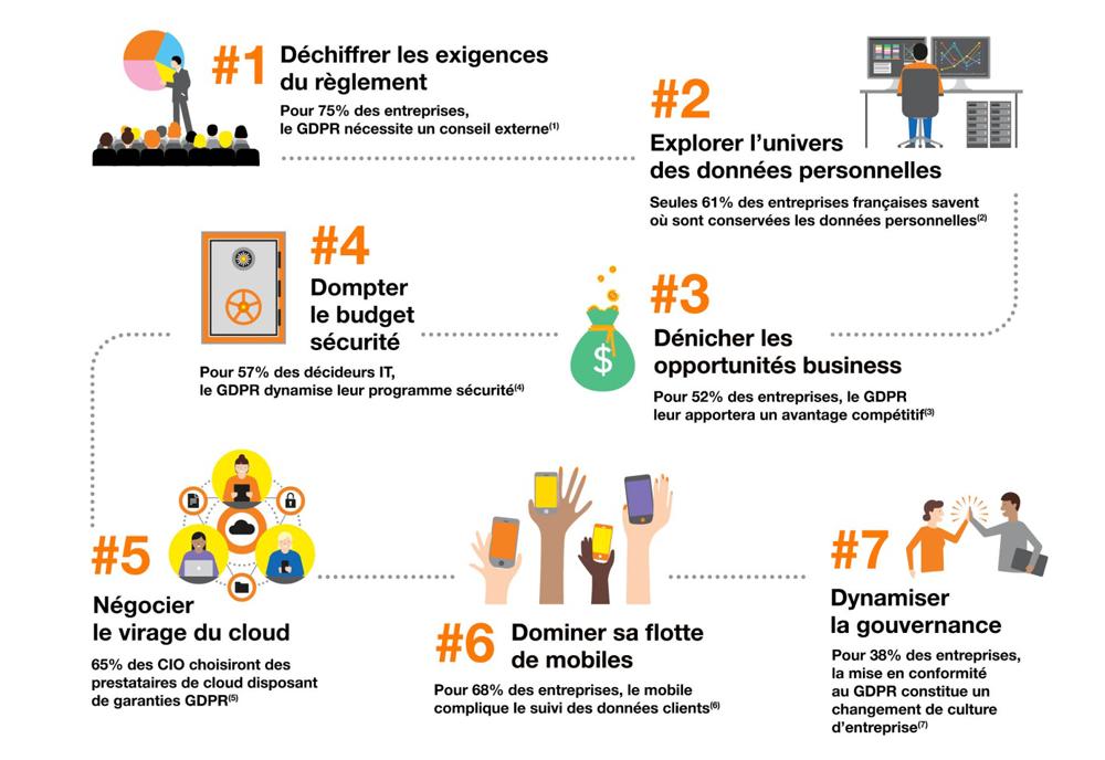 [E-book] GDPR 2018 : 7 clés pour débloquer votre projet