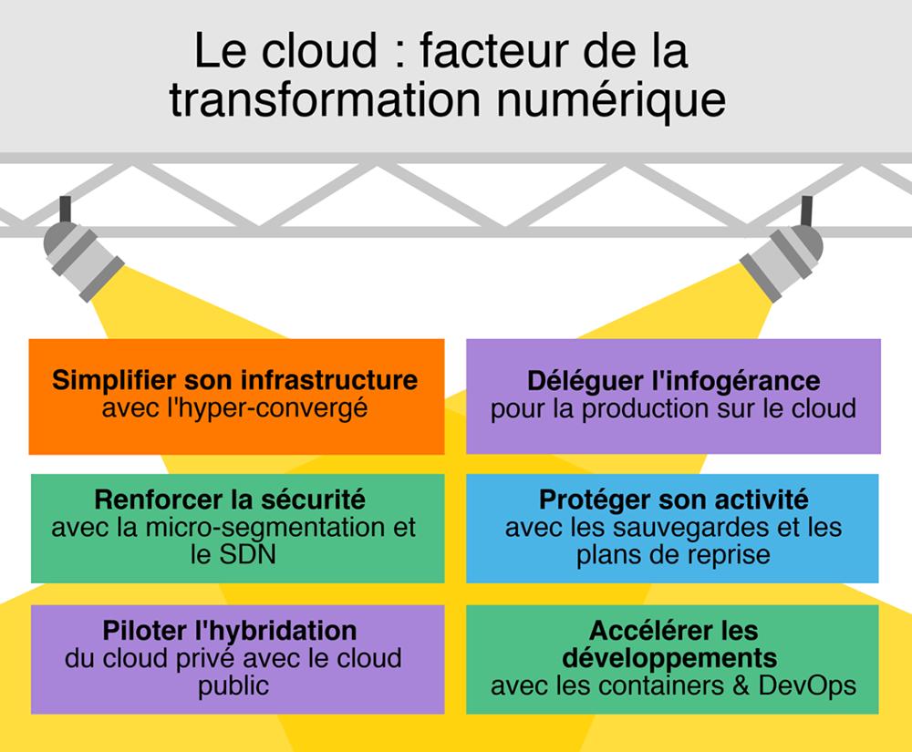 La modernisation du cloud privé en 3 cas d'usage