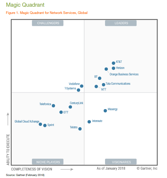 Orange Positioned as Leader in Gartner's 2018 Magic Quadrant for Network Services, Global