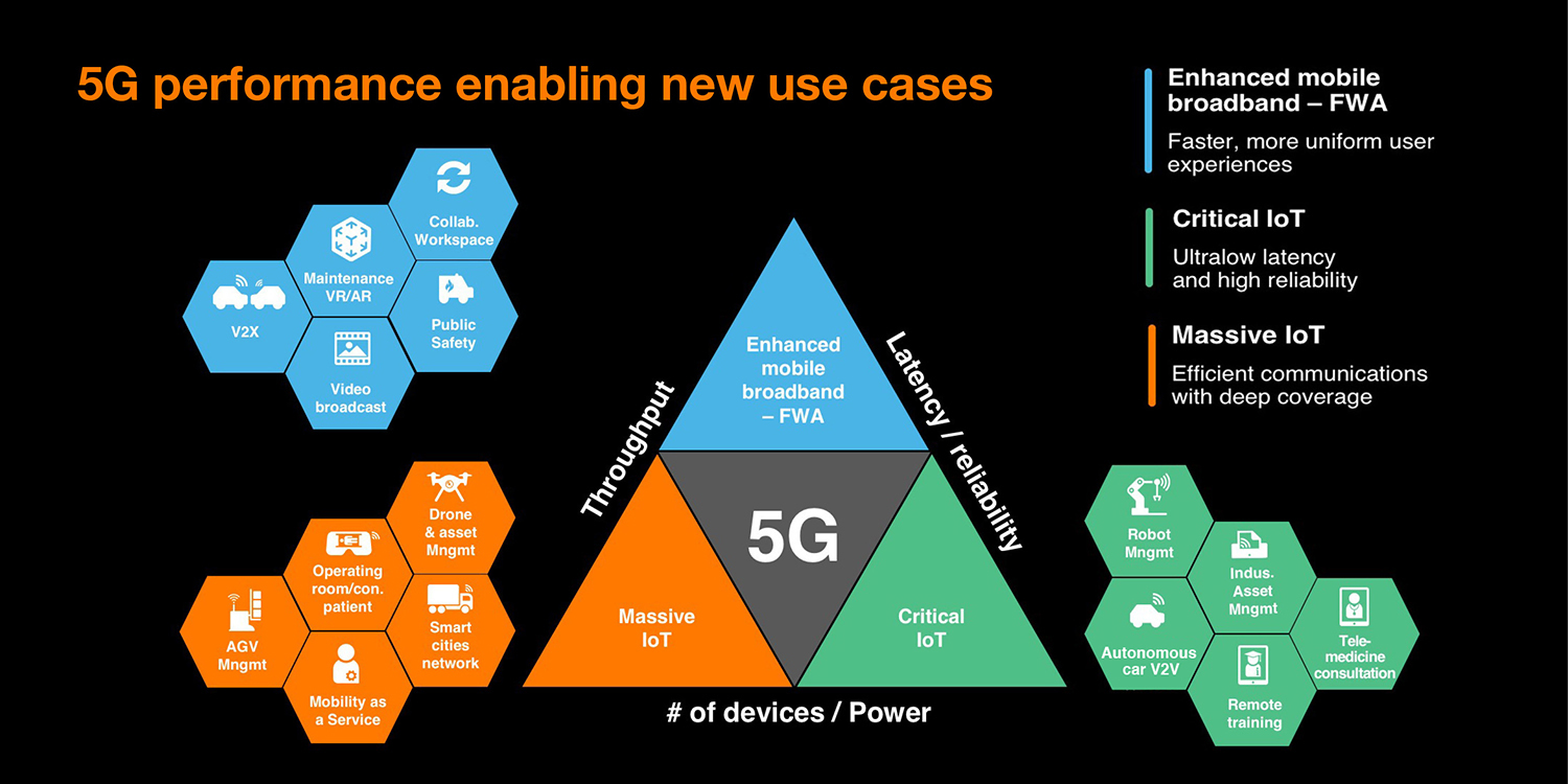 5G performance enabling new use cases
