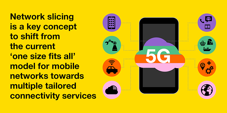 5G network slicing can drive Industry 4.0