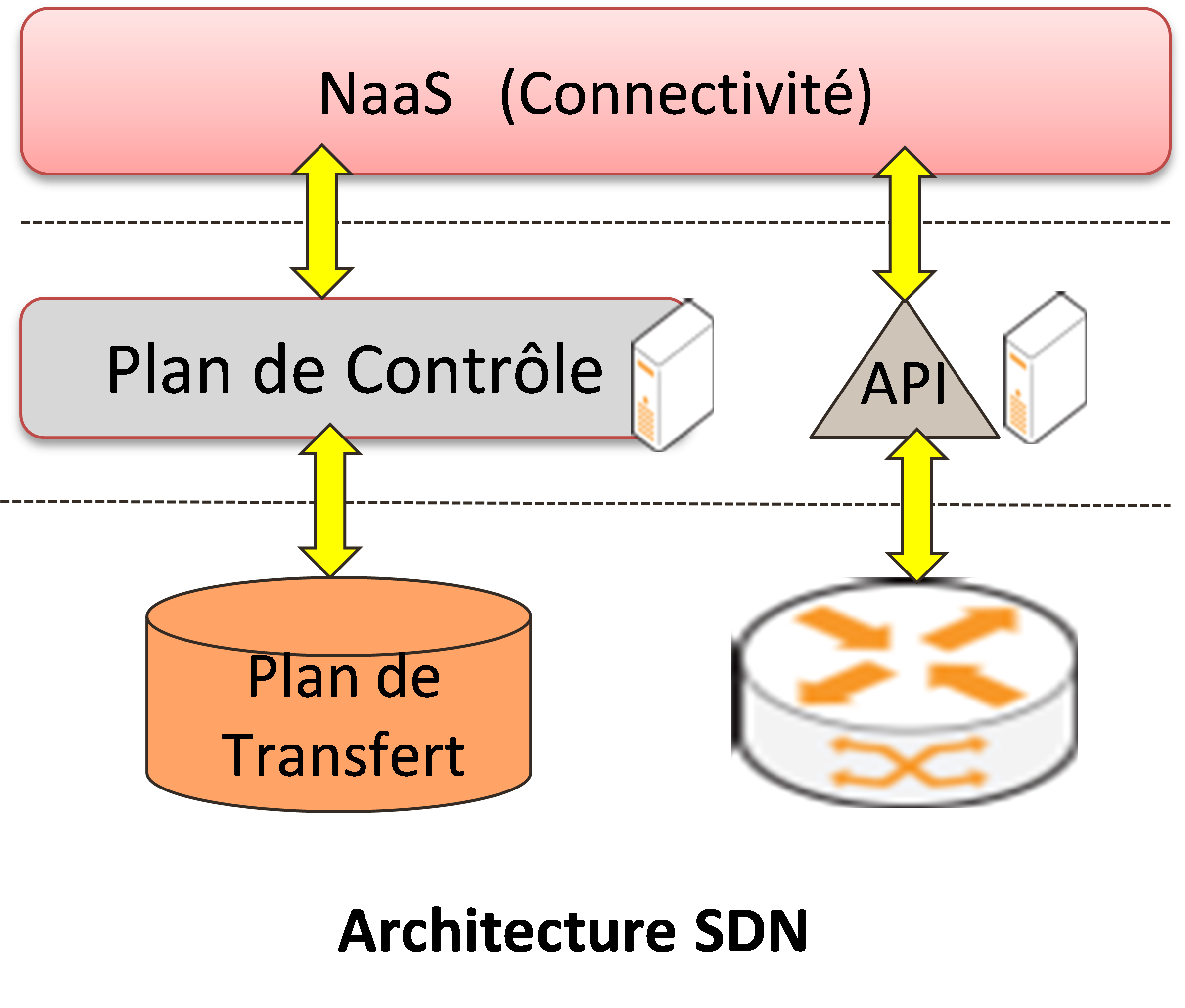 solution et architecture SDN
