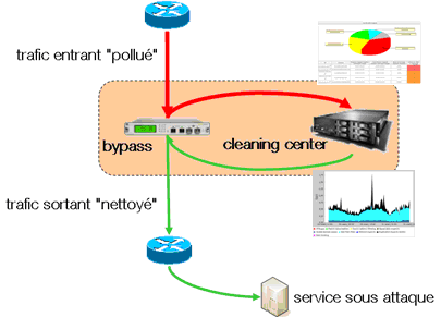 DDoS cleaning center