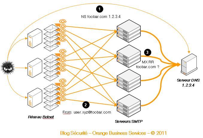 DDoS attacks over spam | Orange Business Services