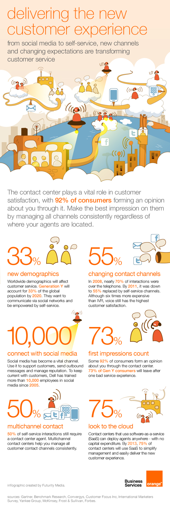 CRM and customer experience infographic