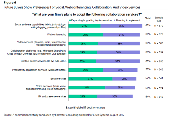 A commissioned study conducted by Forrester Consulting on behalf of Cisco Systems, August 2012