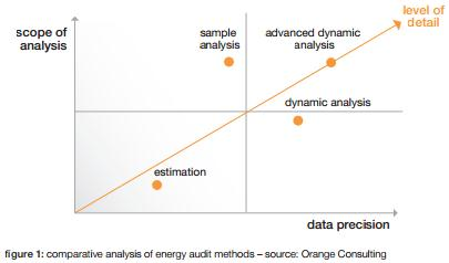 comparative analysis of energy audit methods