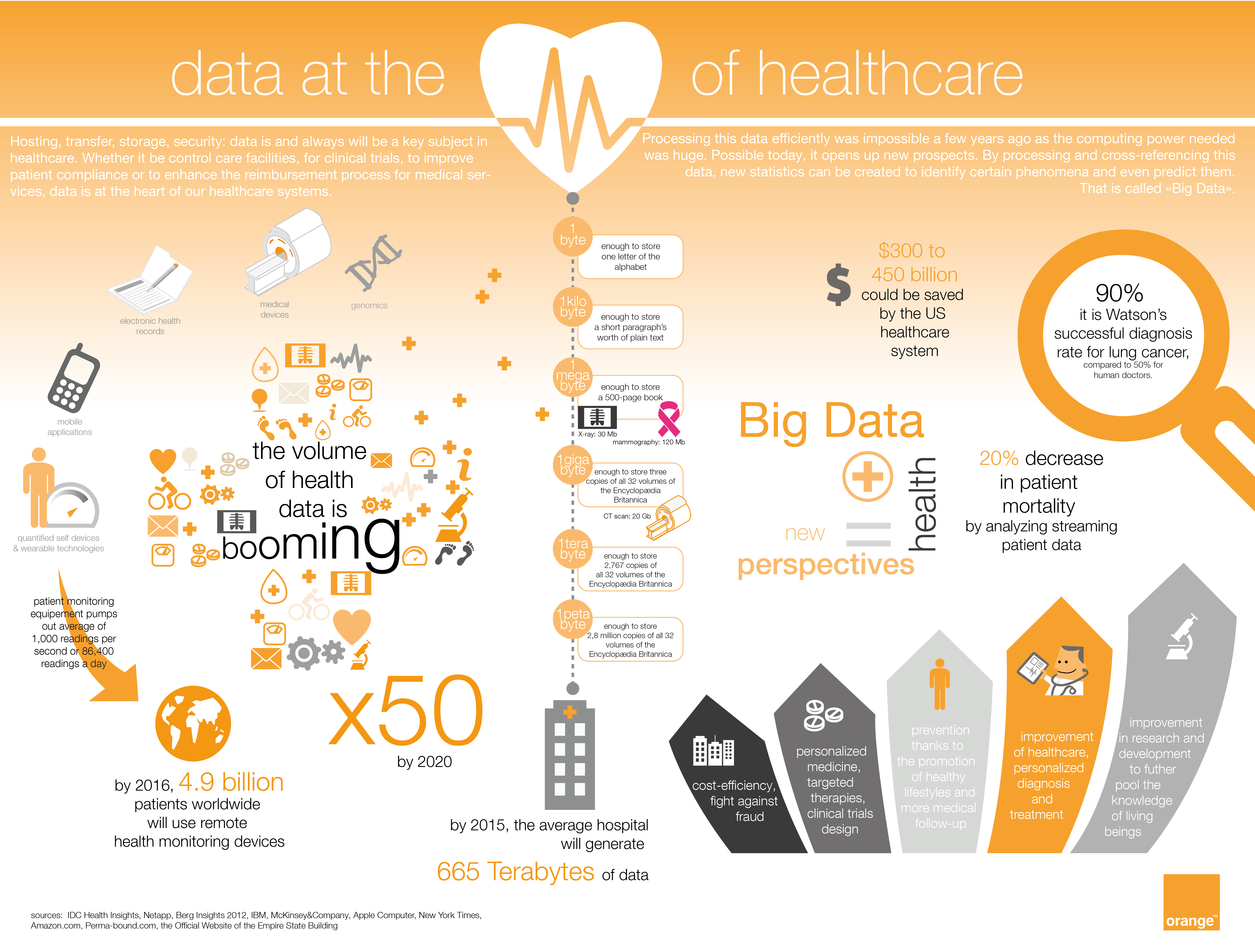 [infographic] data at the heart of healthcare