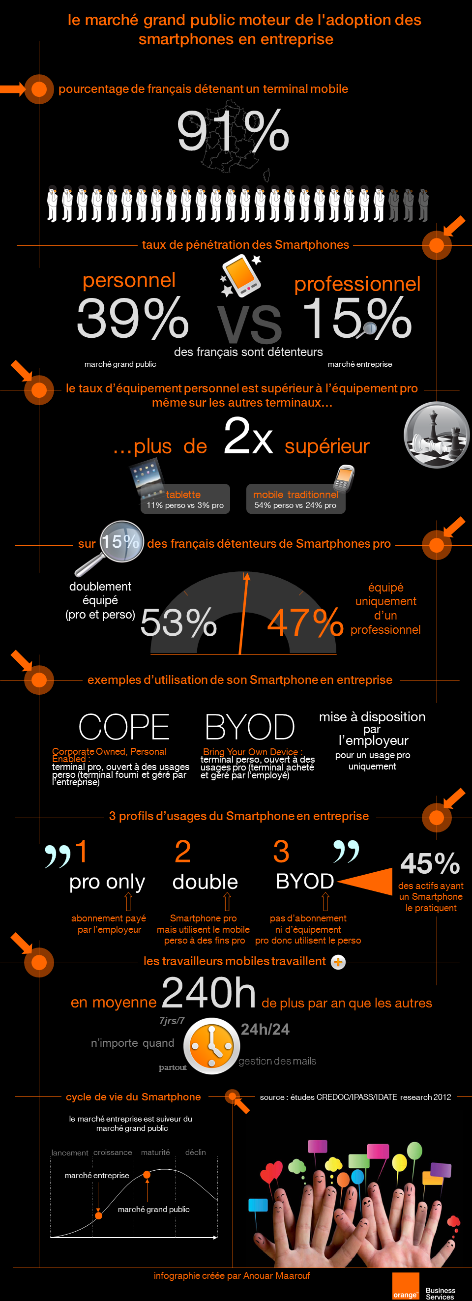 infographie smartphone byod cope orange consulting