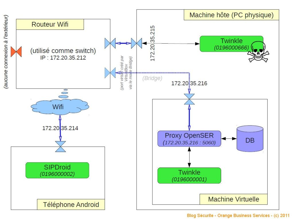 malware VoIP