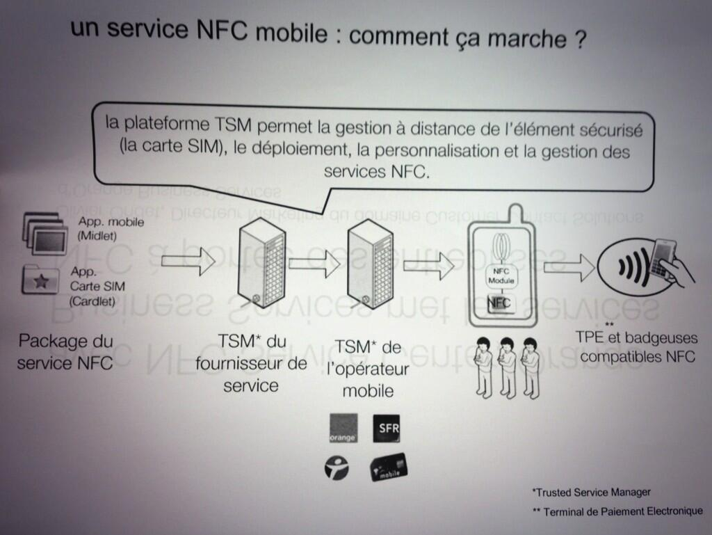 application nfc