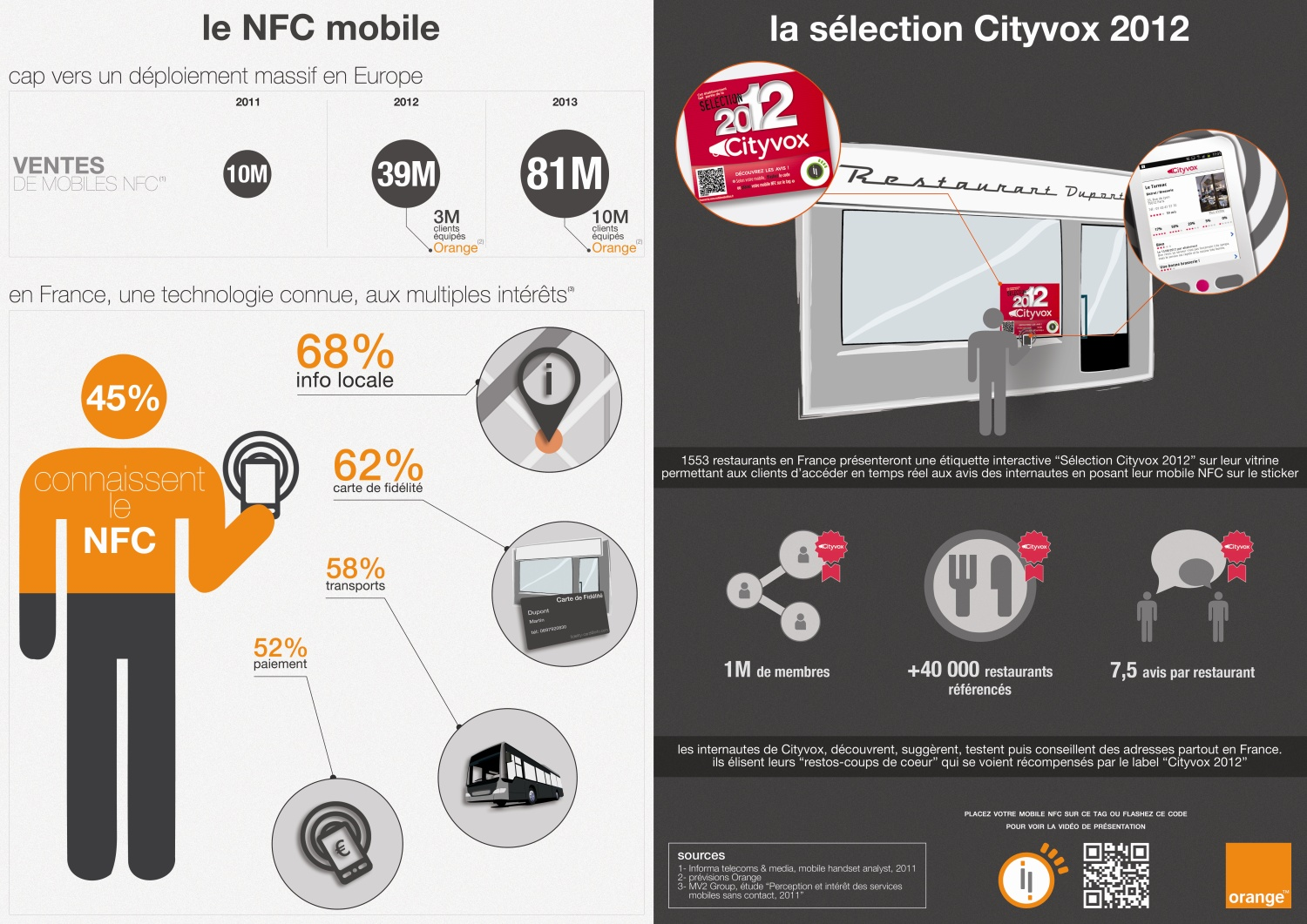 infographie city vox ncf mobile