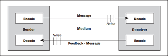 basics communications