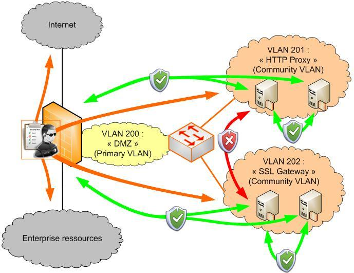 private vlan (pvlan) DMZ zone explanation