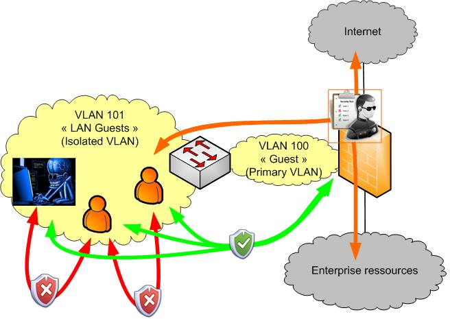 private vlan (pvlan) guest zone explanation