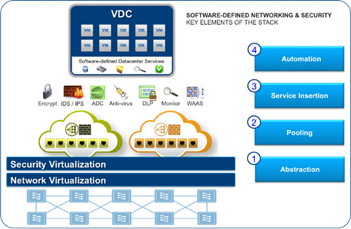 le software-defined data center, illustration VMware