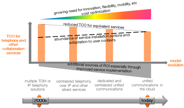 evolution of TCO & ROI for telephony and other collaboration services
