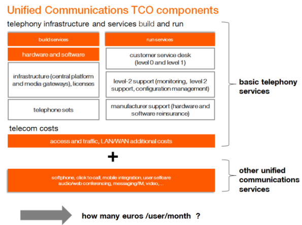 Unified Communications TCO components