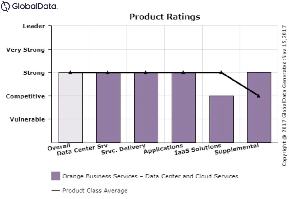 GlobalData Data Center and Cloud Services