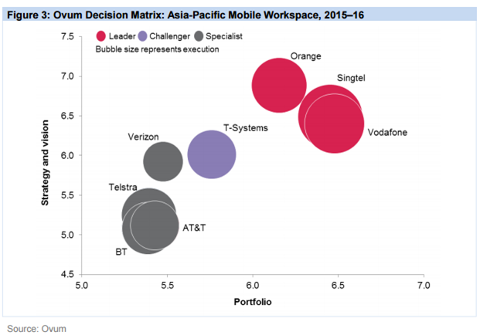 Ovum Decision Matrix_Oct 2015