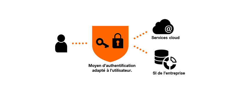 Schéma explicatif Flexible Identity Authentication Orange Business Services