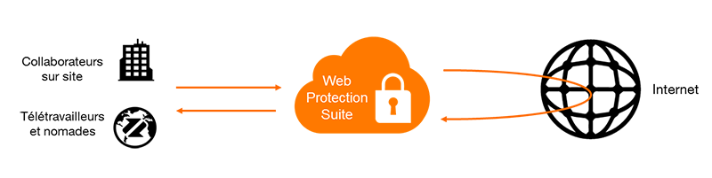 Schéma technique Web Protection Suite Orange Business Services