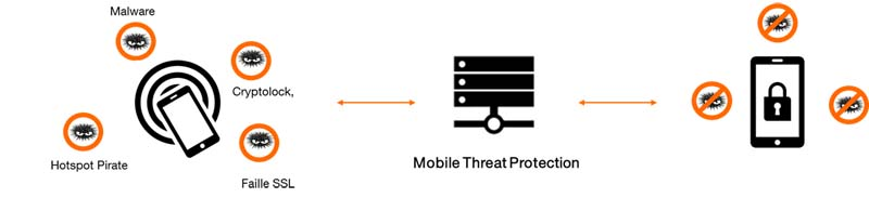 schema introduction Mobile Threat Protection