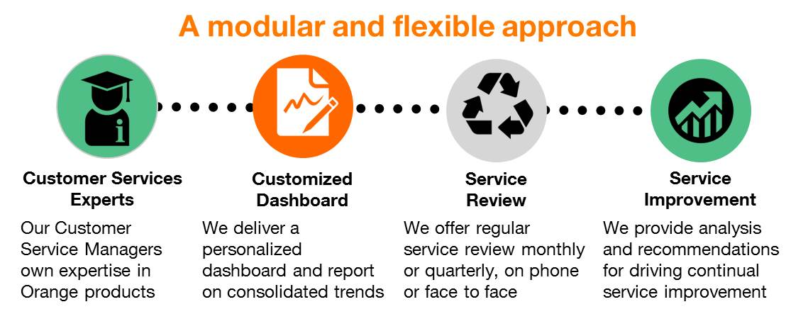 Service Optimize by Orange Business Services