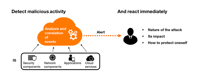 Security Event Intelligence Orange Business Services technical diagram