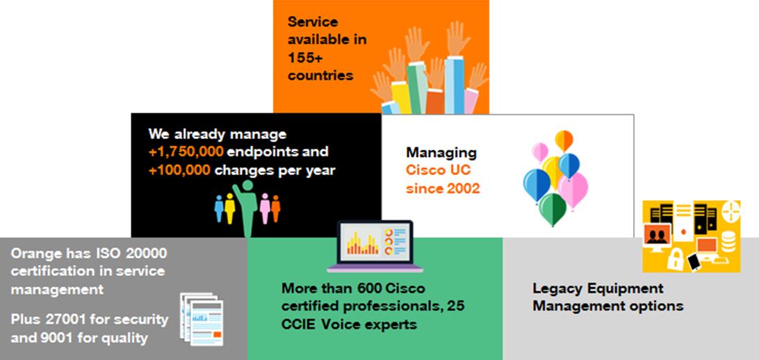 Business Together Cisco Orange Business Services
