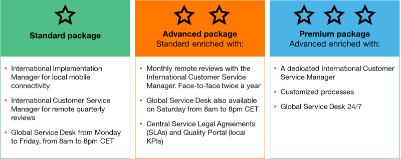 International Mobility Management Service Packages