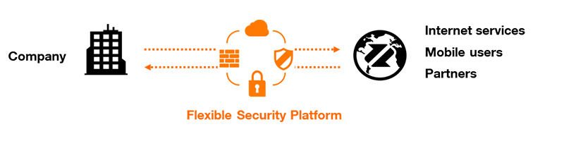 Flexible Security Platform next generation firewall technical diagram