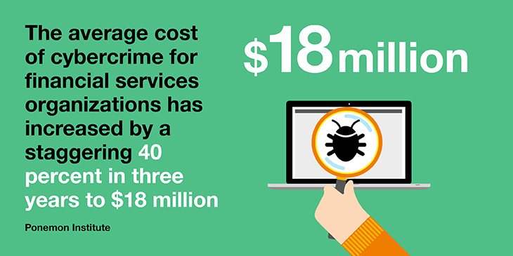 Cost of cybercrime