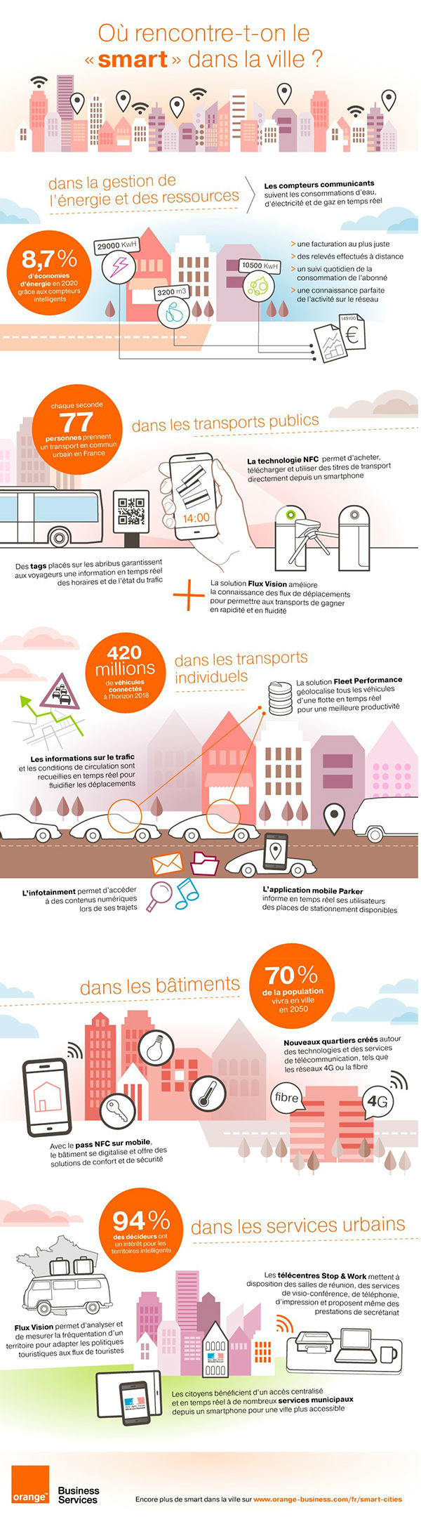 infographie smart cities