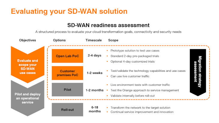 Your guide to a successful SD-WAN proof of concept | Orange