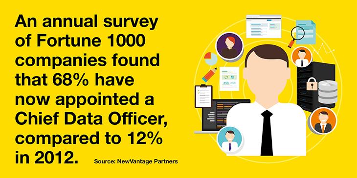 Fortune 1000 companies survey
