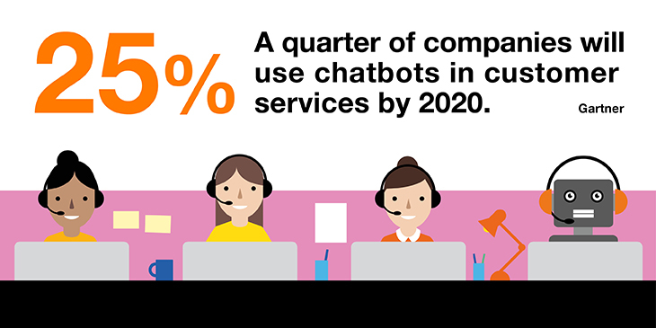 25% of companies will use chatbots in customer services by 2020