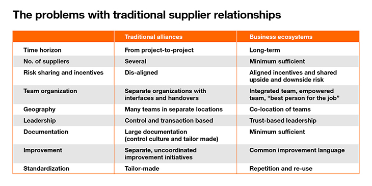 Traditional supplier relationships