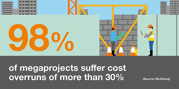 98% of megaprojects suffer cost overruns of more than 30%