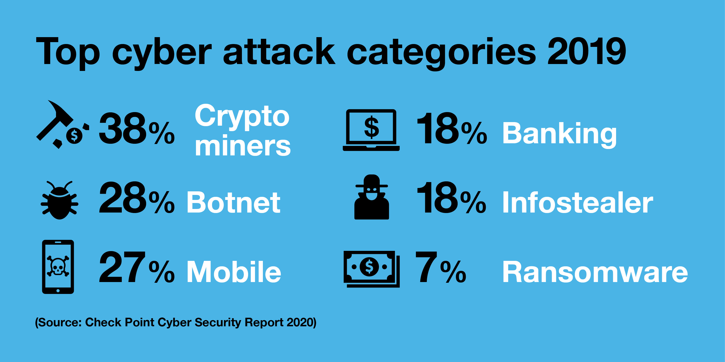 Top cyberattack categories 2019