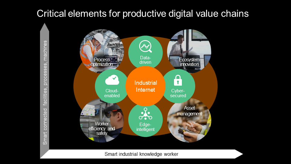 Critical elements for productive digital value chains