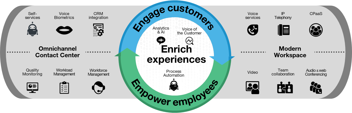 Engage customer, empower employees