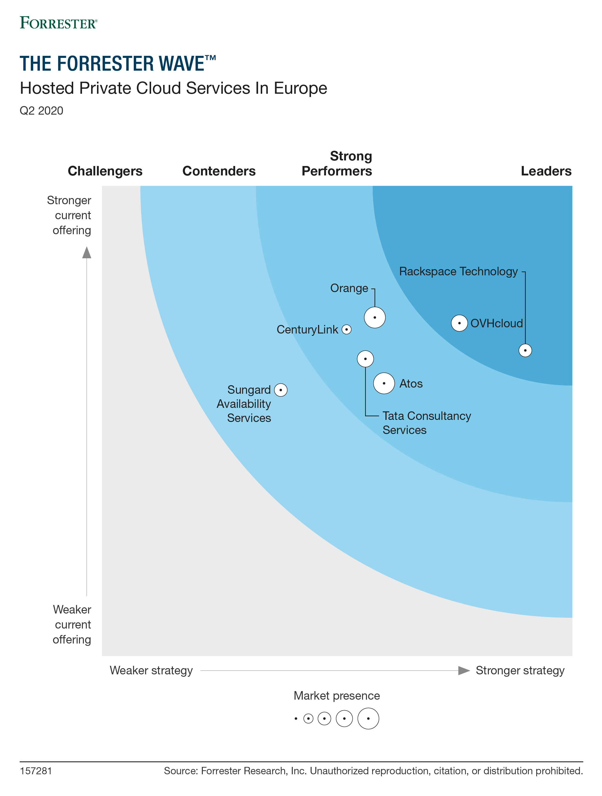 The Forrester Wave™: Hosted Private Cloud Services in Europe, Q2 2020