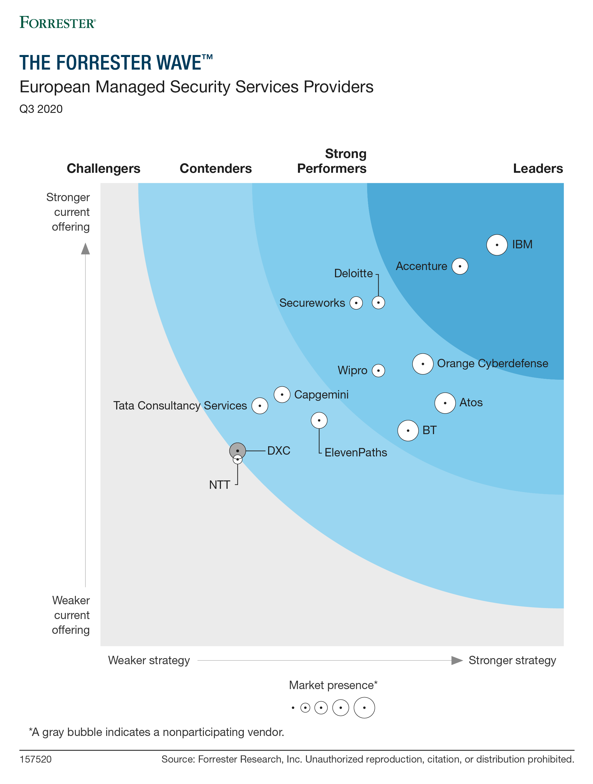 The Forrester Wave™: European Managed Security Services Providers, Q3 2020