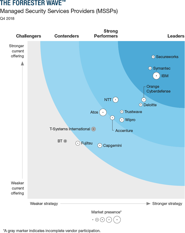 The Forrester Wave™: Managed Security Services Providers (MSSPs), Europe, Q4 2018