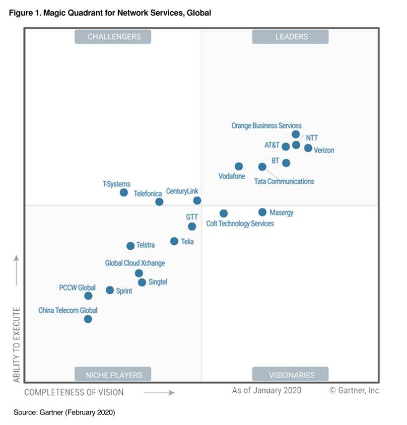 2019 Magic Quadrant for Managed IoT Connectivity Services, Worldwide