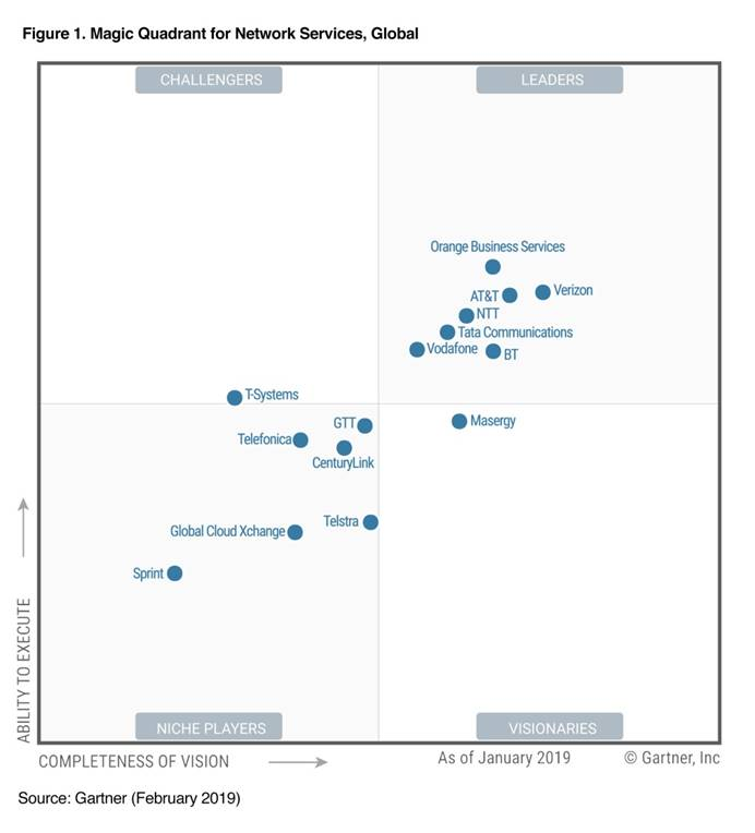 2019 Magic Quadrant for Network Services, Global